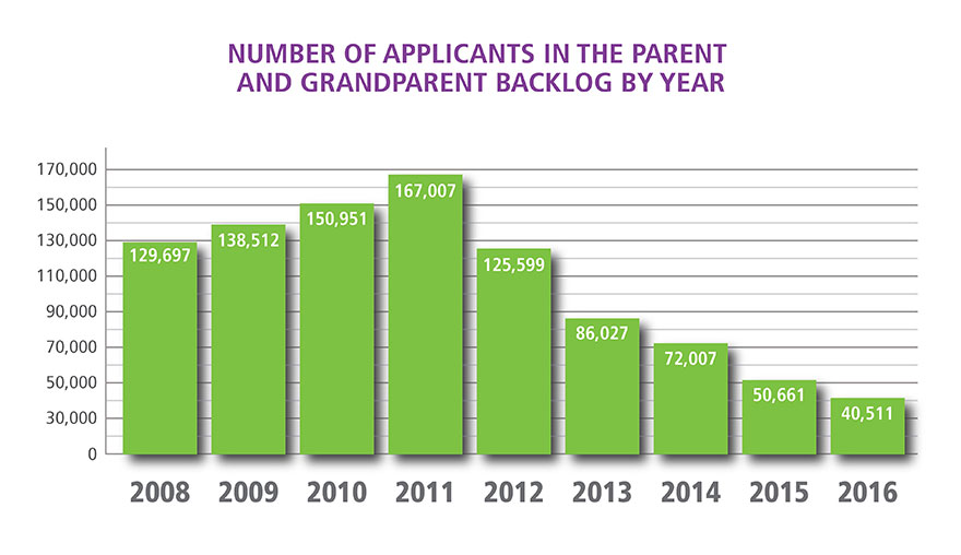 Graph-Number of Applicants in the Parent and Grandparent Backlog by year